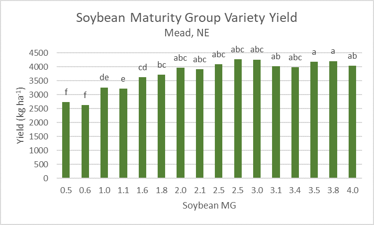 Biomass yields (kilogram/hectare) of various soybean maturity groups