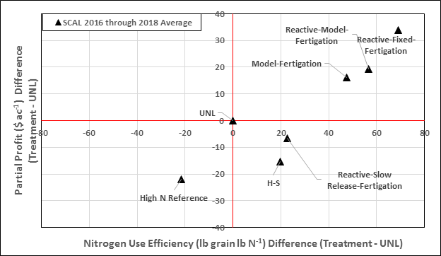 Chart showing average partial profit and nitrogen use efficiency for each treatment in 2017-18.