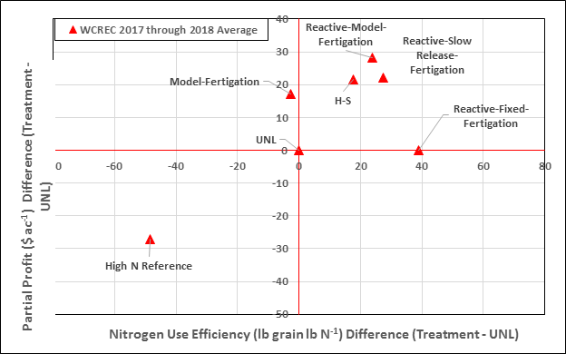 Chart of nitrogen use efficiency in 2017-18 and partial profit at West Central REC