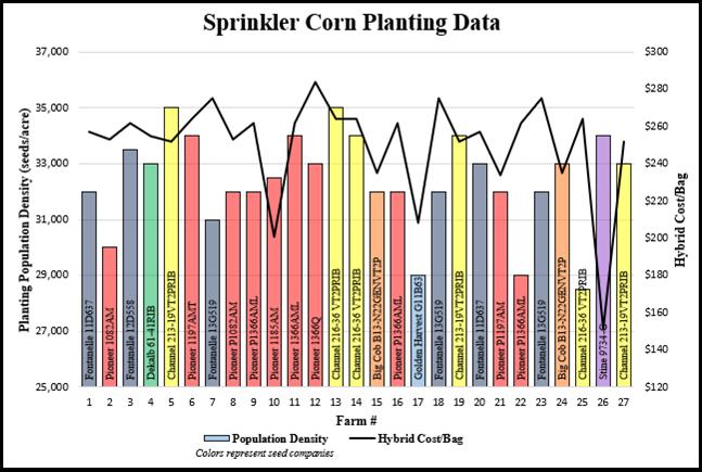 Sprinkler corn planting data