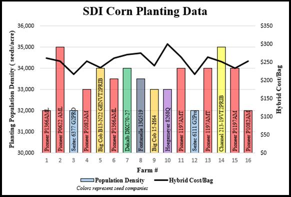 SDI corn planting data