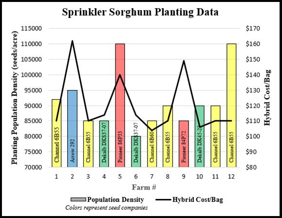 Sprinkler Sorghum Planting Data