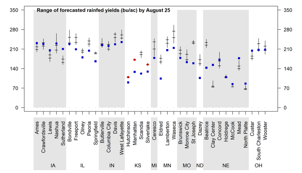 Graph of range of forecasted rainfed yields by August 25