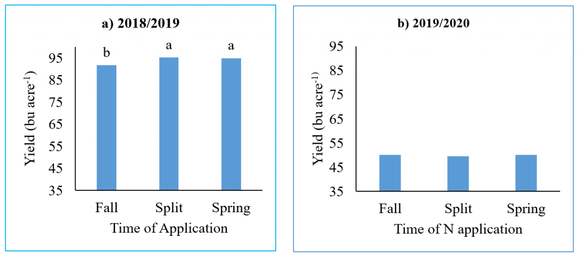 Graphs of Grain Yield as affected by N application timing at Grant, NE in two years of study.