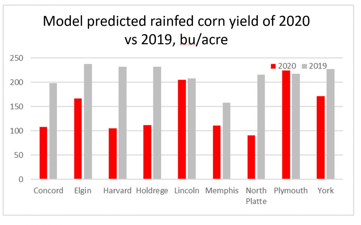graph of model predicted rainfed corn yield of 2019 versus 2020