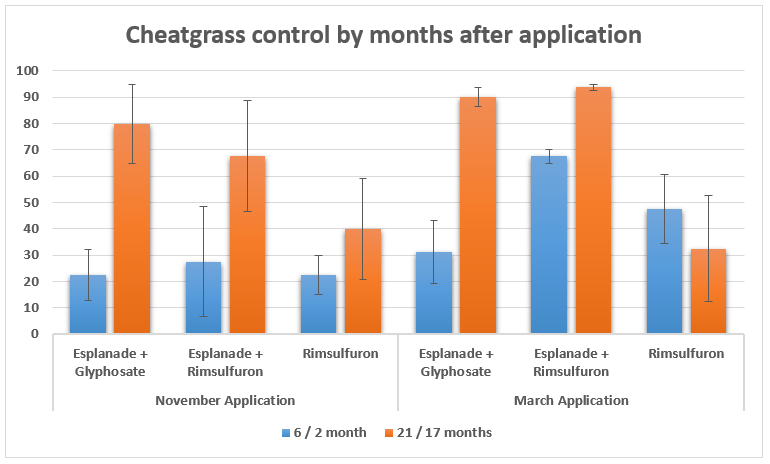 graph of Cheatgrass control by months after application