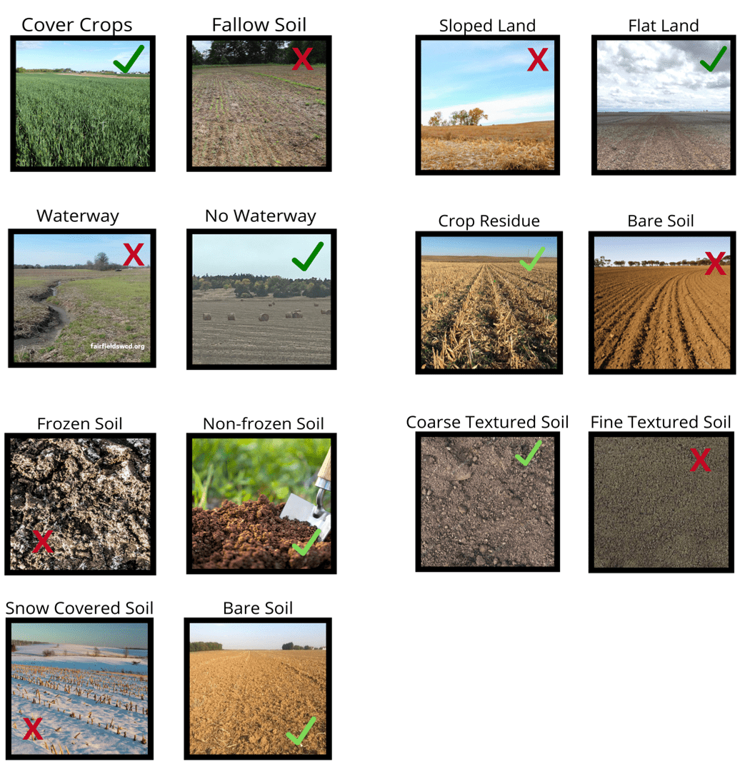 Do's and Don'ts of manure application. Apply with cover crops, flat land, no waterway, crop residue, non-frozen soil, coarse textured soil, and bare soil.
