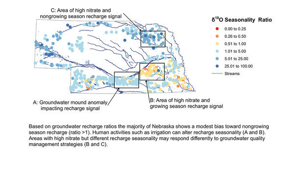 Based on groundwater recharge ratios the majority of Nebraska shows a modest bias toward nongrowing season recharge (ratio >1). Human activities such as irrigation can alter recharge seasonally (A and B). Areas with high nitrate but different recharge seasonality may respond differently to groundwater quality namagement strategies (B and C).