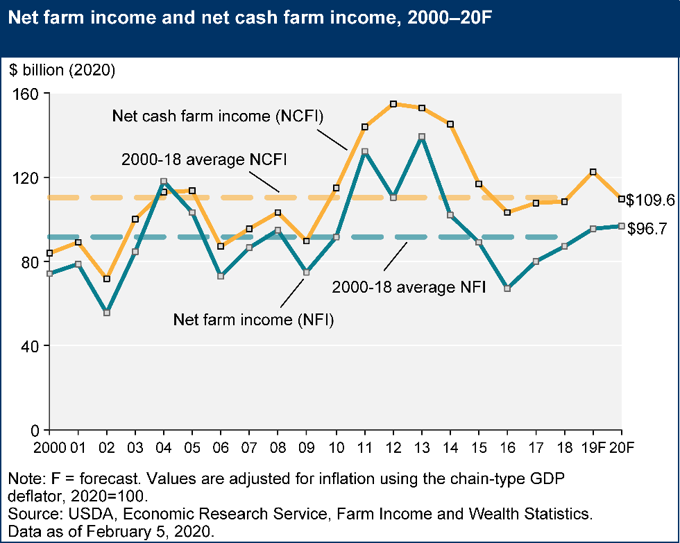 Net farm income and net cash farm income, 2000-20F