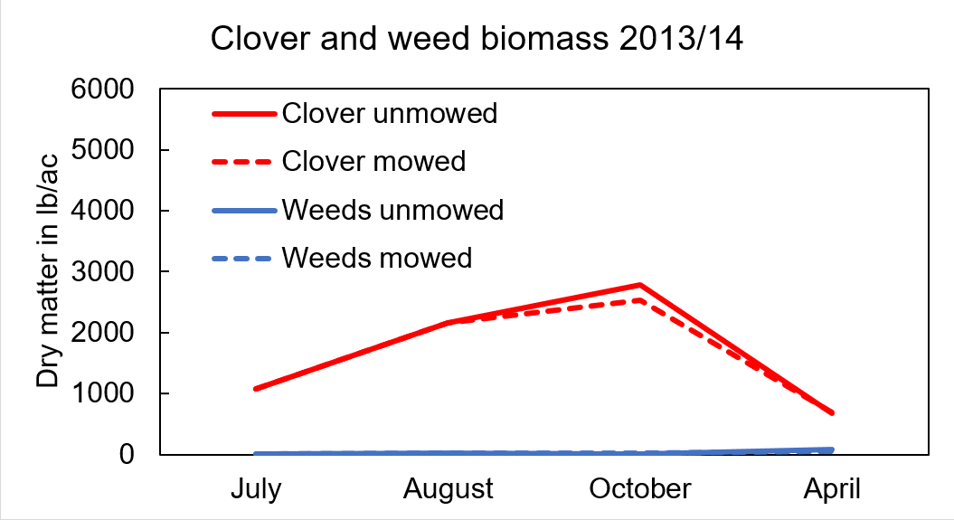 Clover and weed biomass 2013/14