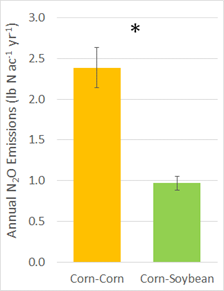 graph of corn and soybean vs annual N2O emissions from NebGuide
