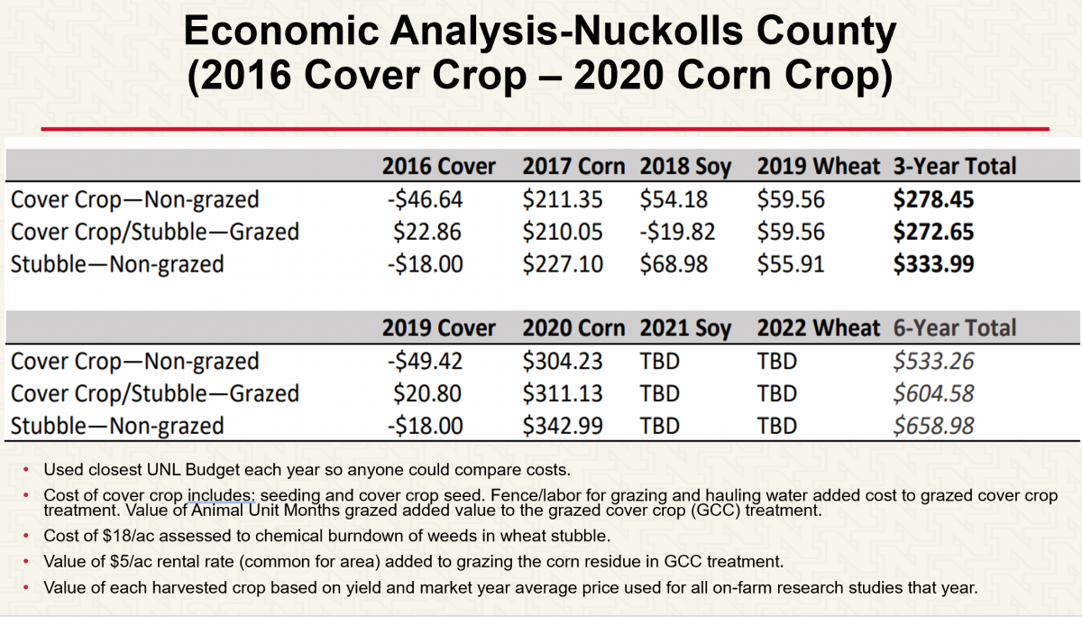 Nuckolls County cover crop data