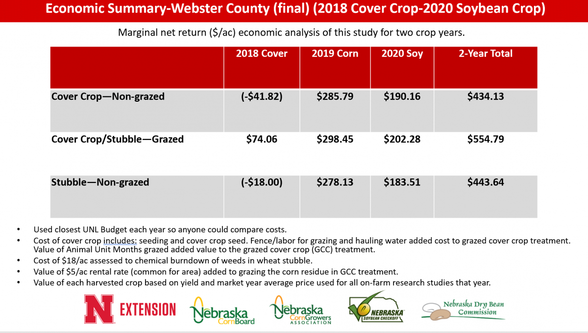 Webster County cover crop data