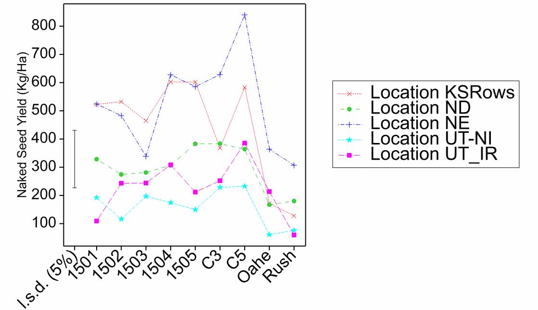 Variety trial data