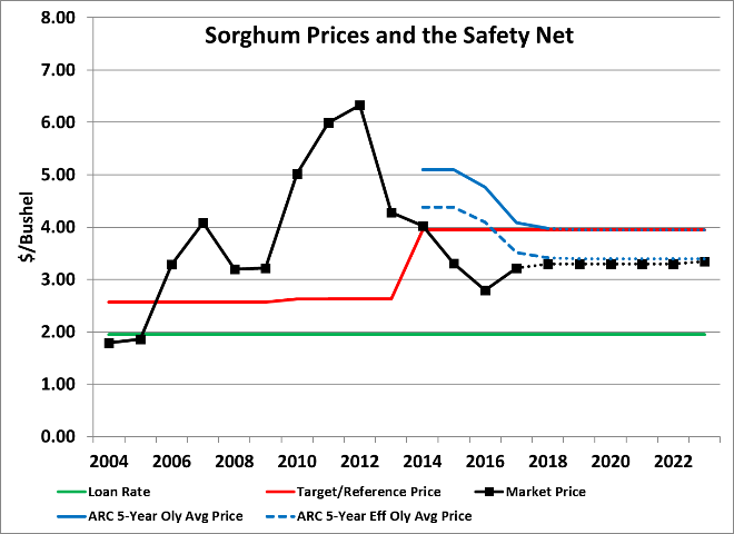 Chart of sorghum prices, PLC, ARC