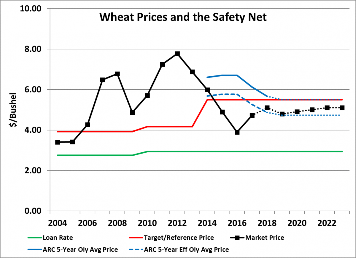 Chart of wheat prices, PLC, ARC