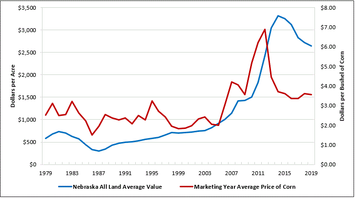 Chart comparing Nebraska land values and marketing price of corn from 1979 to 2019