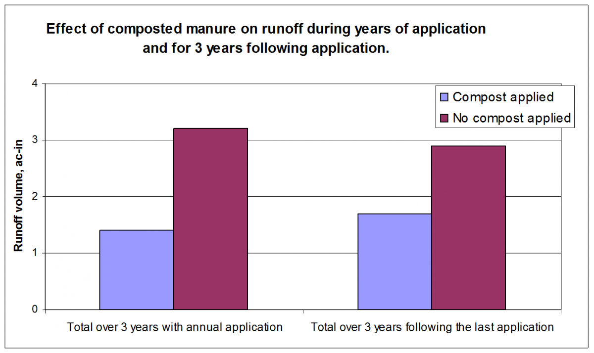 Graph showing effect of composted feedlot manure on runoff and soil loss