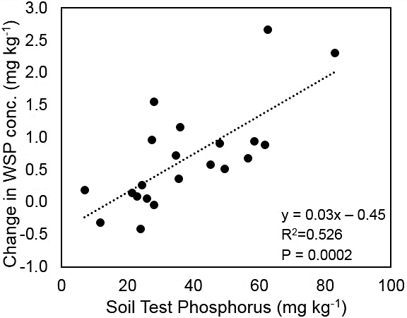 Chart showing relationship between initial soil test P and change in water-soluble P