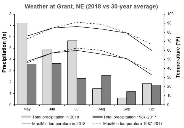 Weather conditions including total monthly precipitation and maximum and minimum temperatures at Grant, NE