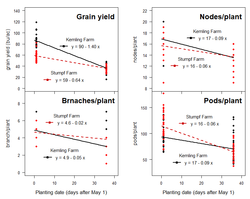 Graphs of Effects of planting date on soybean yield at Kemling Farm and Stumpf Farm
