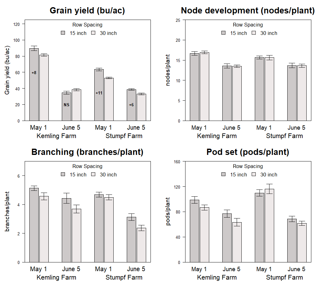Graphs of Impact of planting dates and row spacing on grain yield