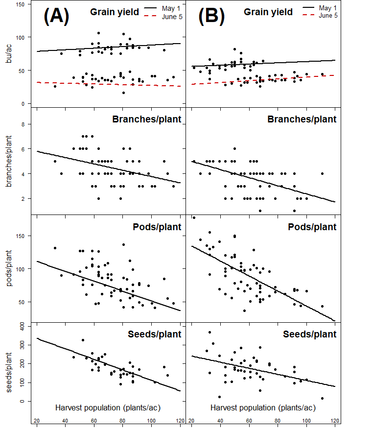 Graphs of Impact of harvest population on soybean grain yield and yield components