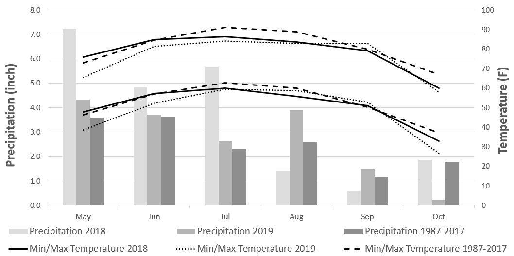 Graph of Weather conditions during the 2018 and 2019 growing season at Grant