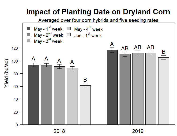 Graph of Impact of planting date on yield (bu/ac) of dryland corn during 2018 and 2019 growing season at Grant