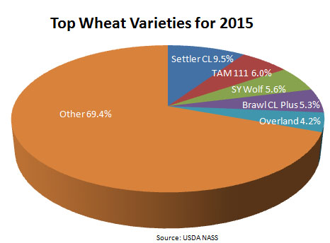 USDA Chart of Top Wheat Varieties for 2015