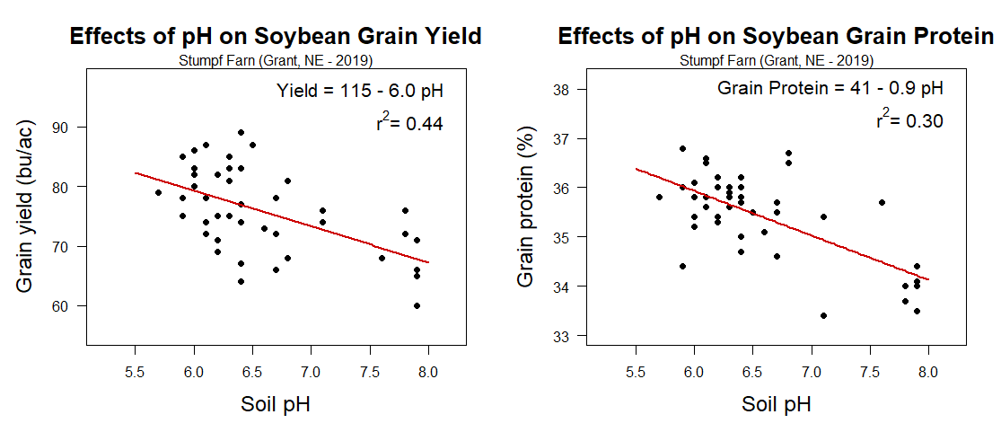 Effects of soil pH on soybean grain yield (bu/ac) and protein content
