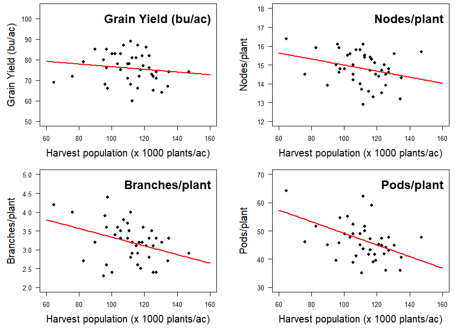 Graph of No yield (bu/ac) response of soybean to increasing harvest population