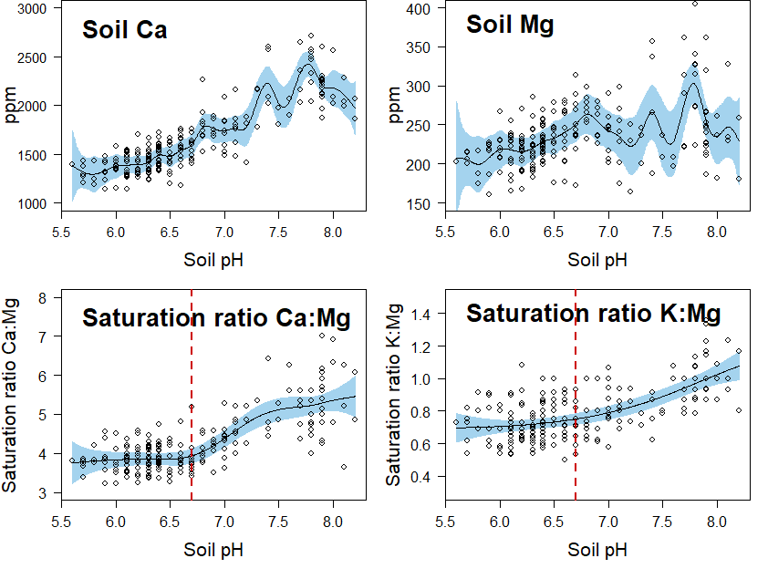 Graph of Concentration of Ca and Mg