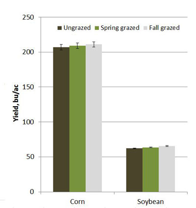 Chart on grazing corn residue