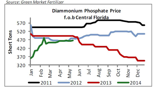 Historical phosphate prices