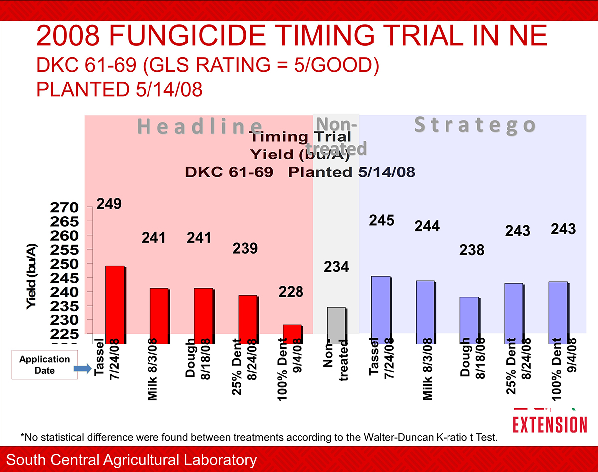 Results from SCAL Corn fungicide trial, May 14 planting date