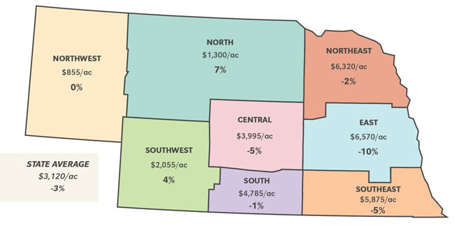 Nebraska map showing average farmland values by district