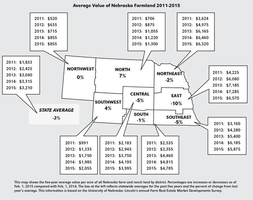 2015 Nebraska Ag Real Estate Values