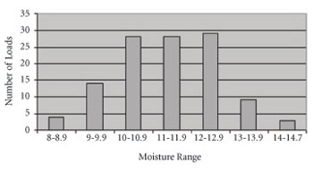 Graph showing frequency of various moisture levels.
