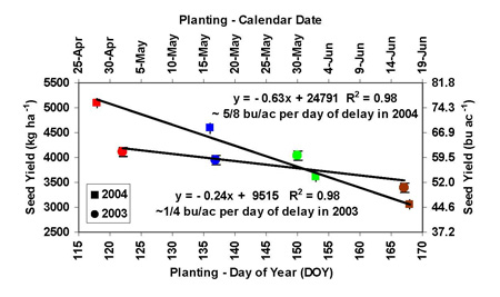 graph depicting four planting date mean seed yields