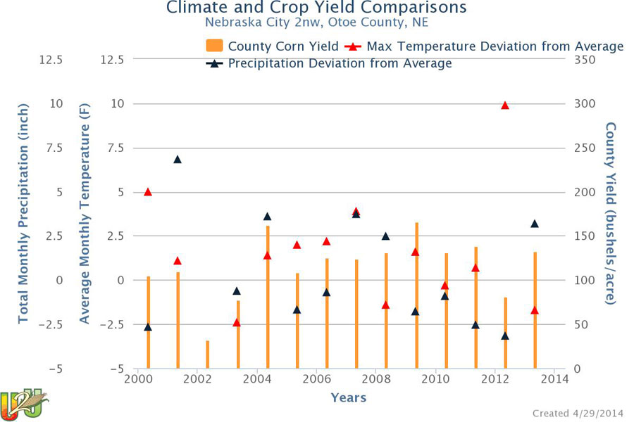 Introducing Ag Climate View Tool For The Us Corn Belt