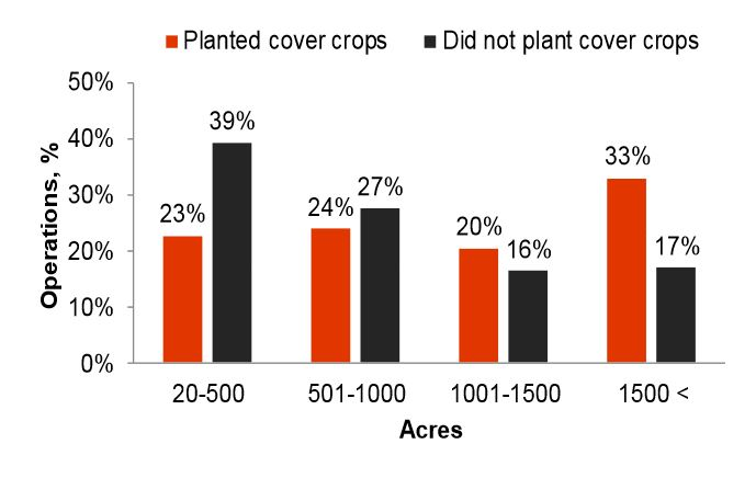 Results from 2015 Cover Crop Survey related to size of operation planting cover crops, as indicated by survey respondents