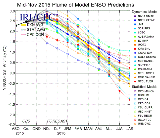 Current El Nino Runs Counter to the Norm