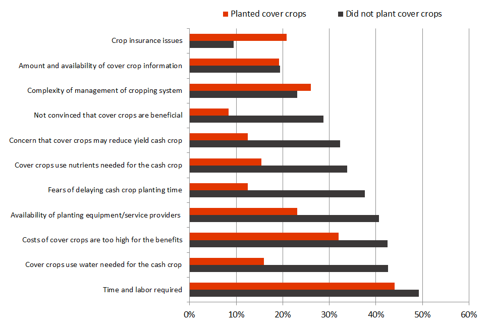 UNL Cover Crop Survey: Perceived barriers to cover cro use