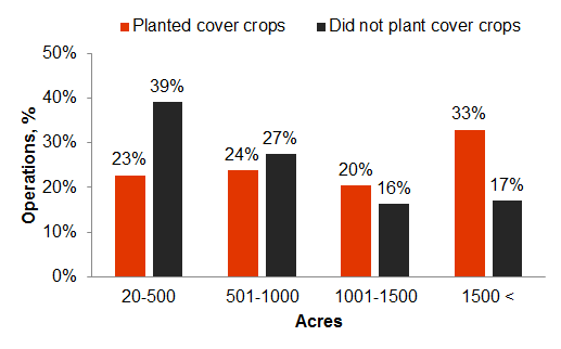 Graphic showing size of operations represented in 2015 cover crop survey results.