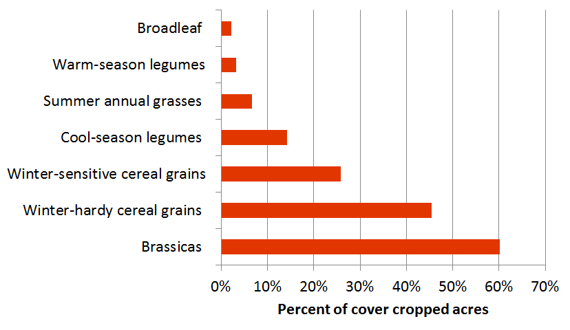UNL Cover Crop Survey: Species of cover crops planted