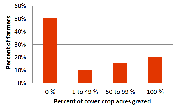 UNL Cover crop survey: Prevalence of cover crop grazing