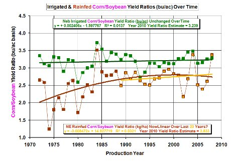 NE Corn / Soybean Yield Ratio - Irrigated and Rainfed Production Trends