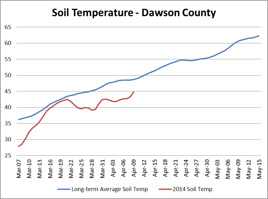How do 2014 soil temperatures compare with the long term for Soil temperature