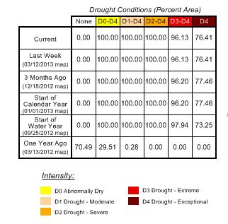 Drought Monitor table
